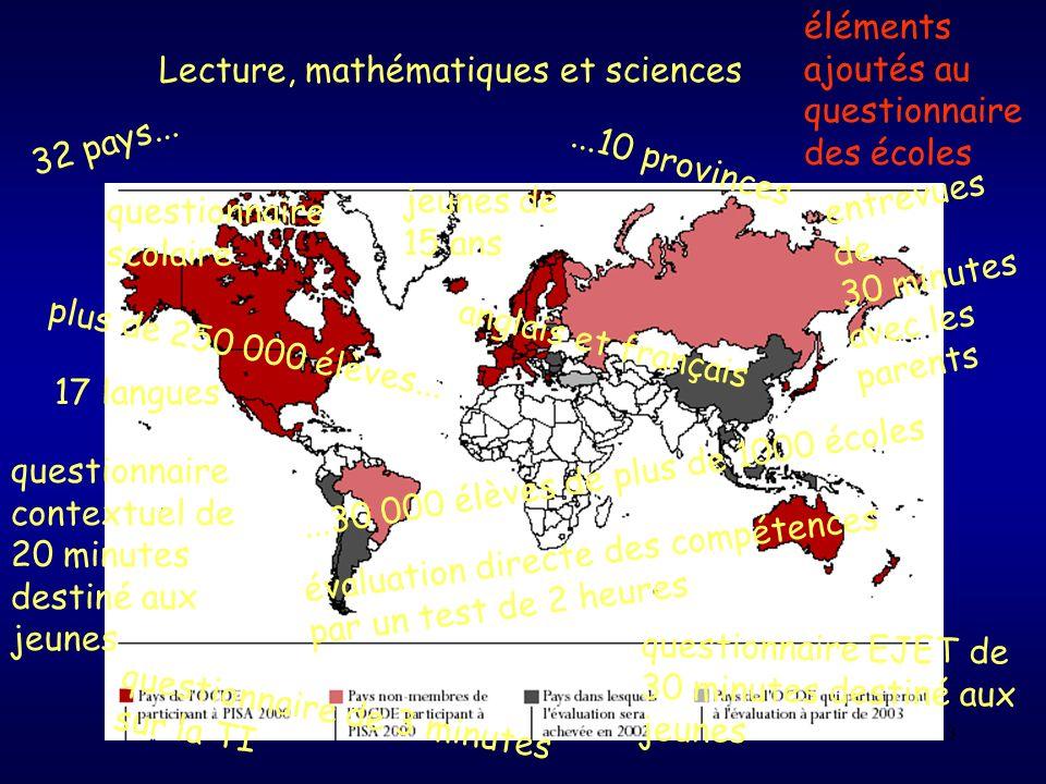 3 Lecture, mathématiques et sciences 32 pays......10 provinces jeunes de 15 ans plus de 250 000 élèves......30 000 élèves de plus de 1000 écoles 17 la