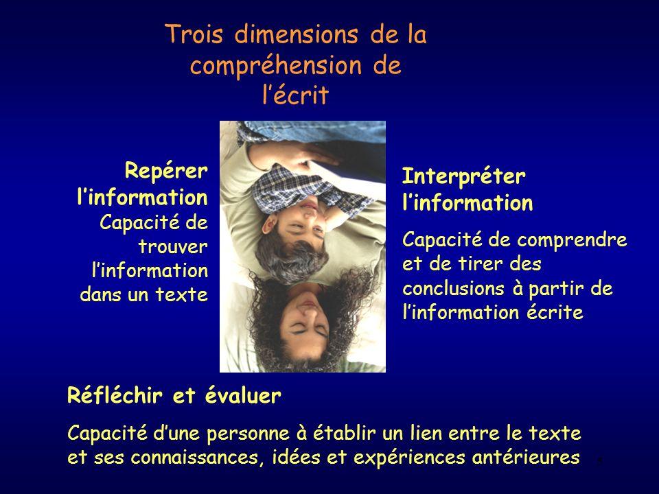 5 Trois dimensions de la compréhension de lécrit Repérer linformation Capacité de trouver linformation dans un texte Interpréter linformation Capacité