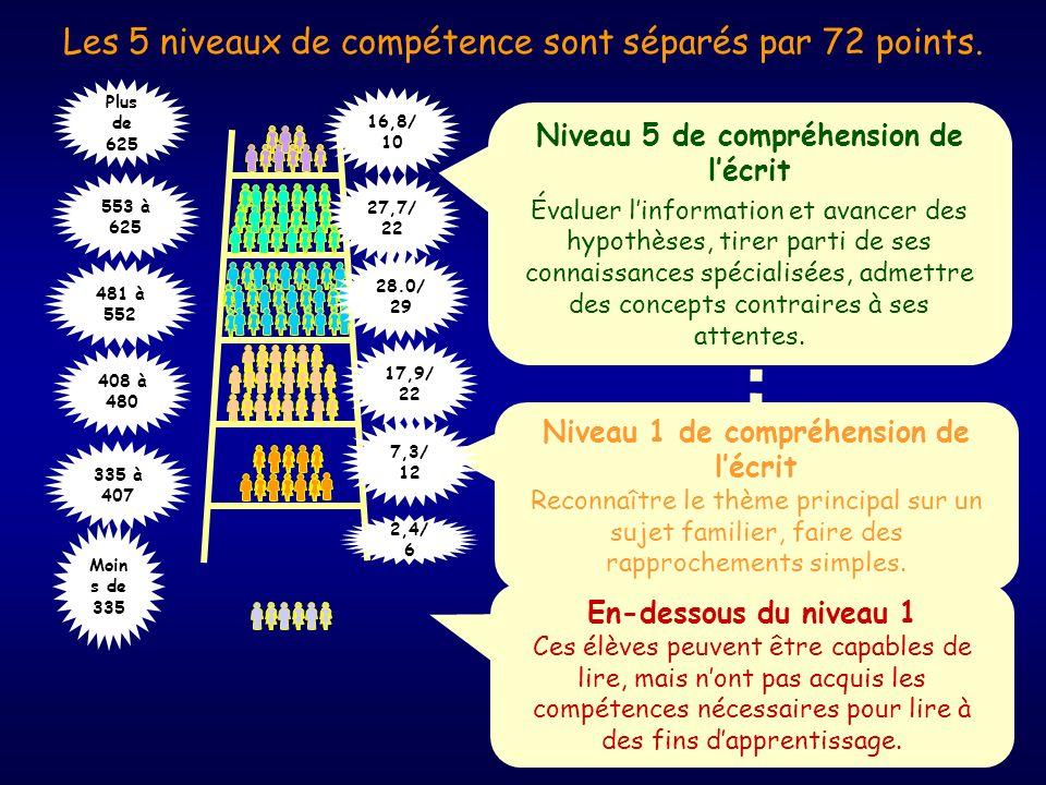 7 Les travaux complémentaires sont basés sur les premiers résultats du PISA au Canada, signalés dans le rapport pancanadien.