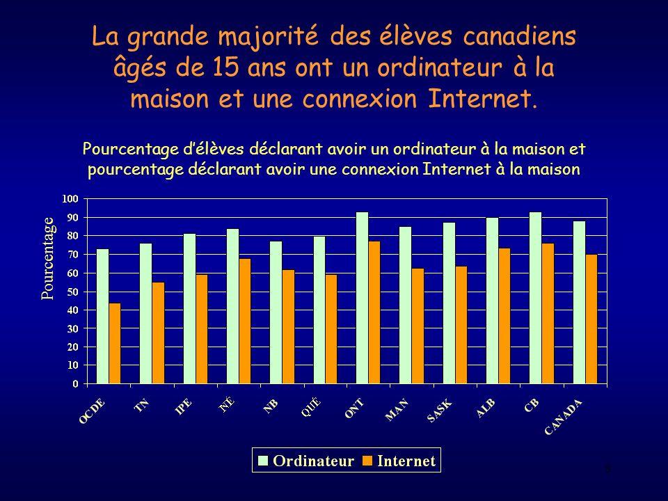 8 Pourcentage délèves déclarant avoir un ordinateur à la maison et pourcentage déclarant avoir une connexion Internet à la maison Pourcentage La grand