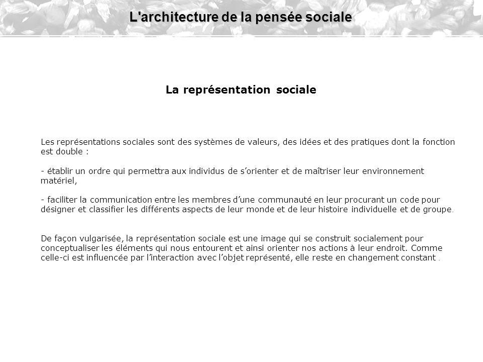 L architecture de la pensée sociale stable labile Idéologie Représ.Soc.Représ.Soc.