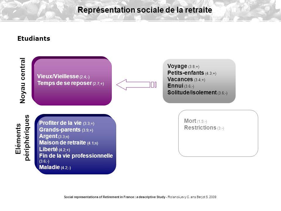 Repos (2.7;+) Liberté (2.7;+) Temps libre (2.7;+) Social representations of Retirement in France : a descriptive Study - Roland-Levy C.