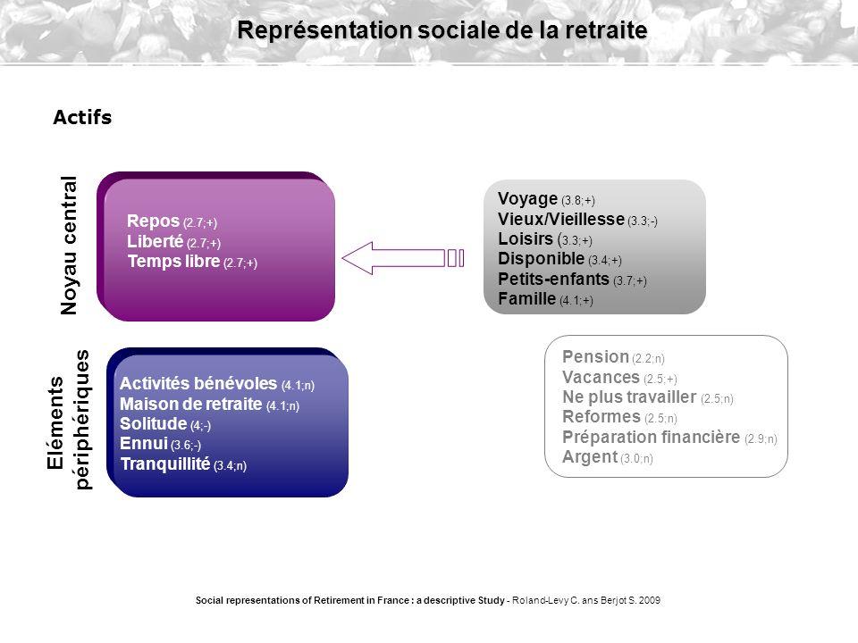 Liberté (2.7;+) Fin du travail (1.33;n) Moins de stress (1.33;+) Inactivité (2.2;+) Social representations of Retirement in France : a descriptive Study - Roland-Levy C.