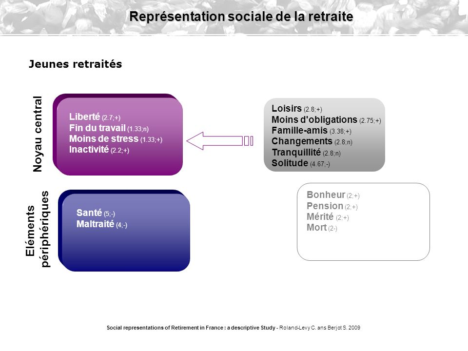 Vieux/Vieillesse (2.4;-) Temps de se reposer (2.7;+) Social representations of Retirement in France : a descriptive Study - Roland-Levy C.