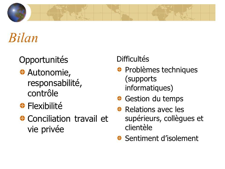 Bilan Opportunités Autonomie, responsabilité, contrôle Flexibilité Conciliation travail et vie privée Difficultés Problèmes techniques (supports infor