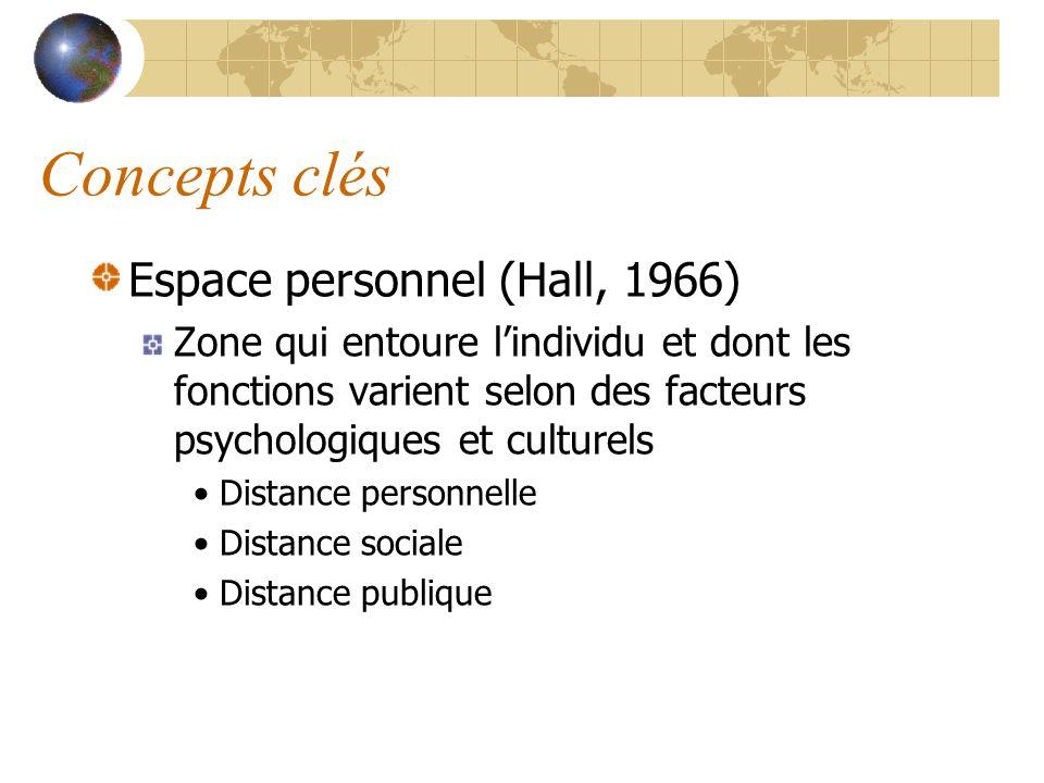 Concepts clés Espace personnel (Hall, 1966) Zone qui entoure lindividu et dont les fonctions varient selon des facteurs psychologiques et culturels Di