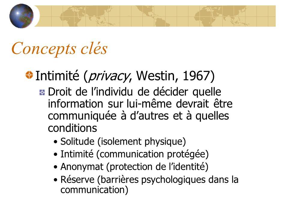 Concepts clés Intimité (privacy, Westin, 1967) Droit de lindividu de décider quelle information sur lui-même devrait être communiquée à dautres et à q