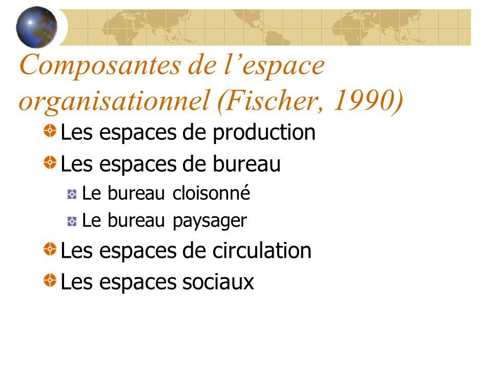 Composantes de lespace organisationnel (Fischer, 1990) Les espaces de production Les espaces de bureau Le bureau cloisonné Le bureau paysager Les espa
