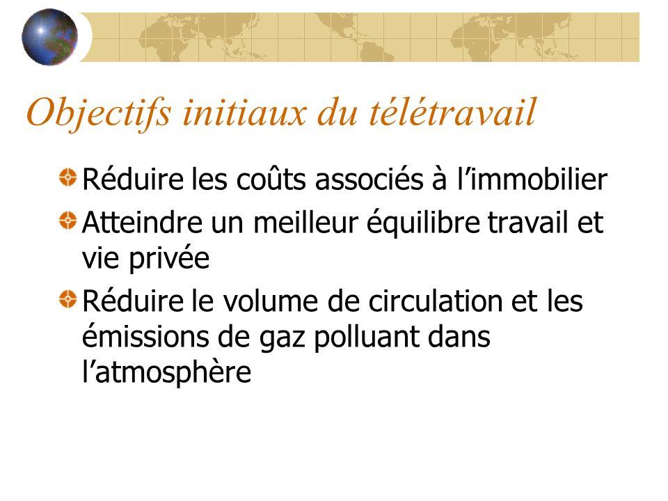 Objectifs initiaux du télétravail Réduire les coûts associés à limmobilier Atteindre un meilleur équilibre travail et vie privée Réduire le volume de
