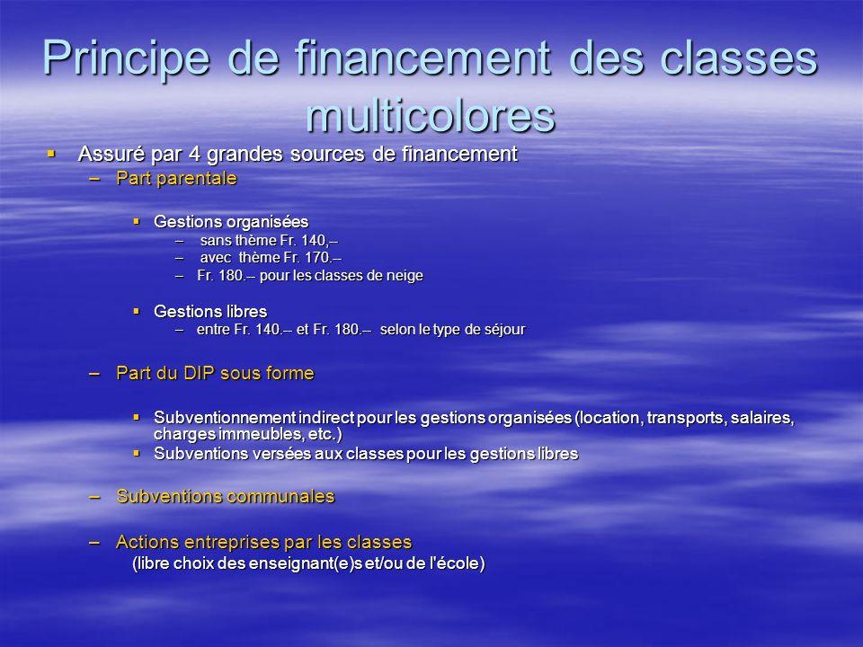 Principe de financement des classes multicolores Assuré par 4 grandes sources de financement Assuré par 4 grandes sources de financement –Part parenta