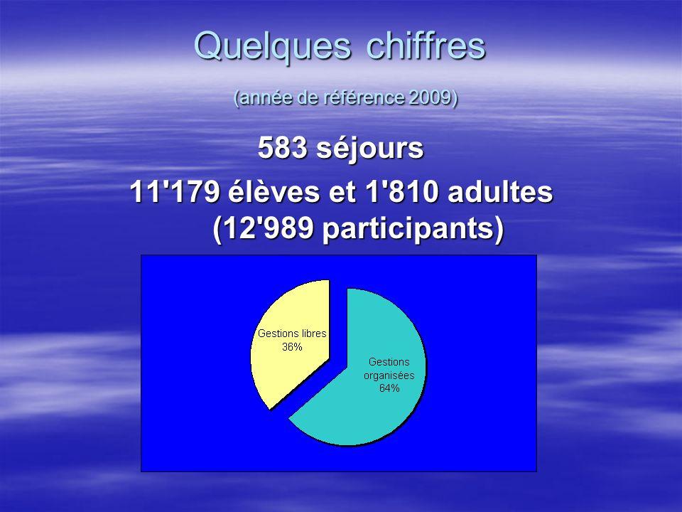Quelques chiffres (année de référence 2009) 583 séjours 11'179 élèves et 1'810 adultes (12'989 participants)