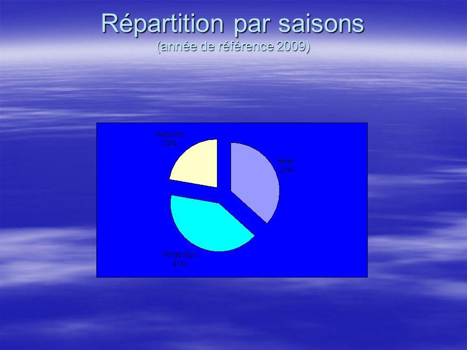 Répartition par saisons et degrés (année de référence 2009)
