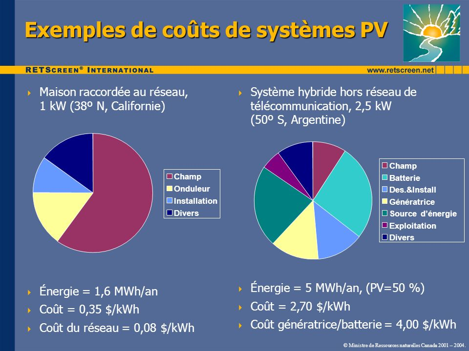 Maison raccordée au réseau, 1 kW (38º N, Californie) Énergie = 1,6 MWh/an Coût = 0,35 $/kWh Coût du réseau = 0,08 $/kWh Exemples de coûts de systèmes PV Système hybride hors réseau de télécommunication, 2,5 kW (50º S, Argentine) Énergie = 5 MWh/an, (PV=50 %) Coût = 2,70 $/kWh Coût génératrice/batterie = 4,00 $/kWh © Ministre de Ressources naturelles Canada 2001 – 2004.