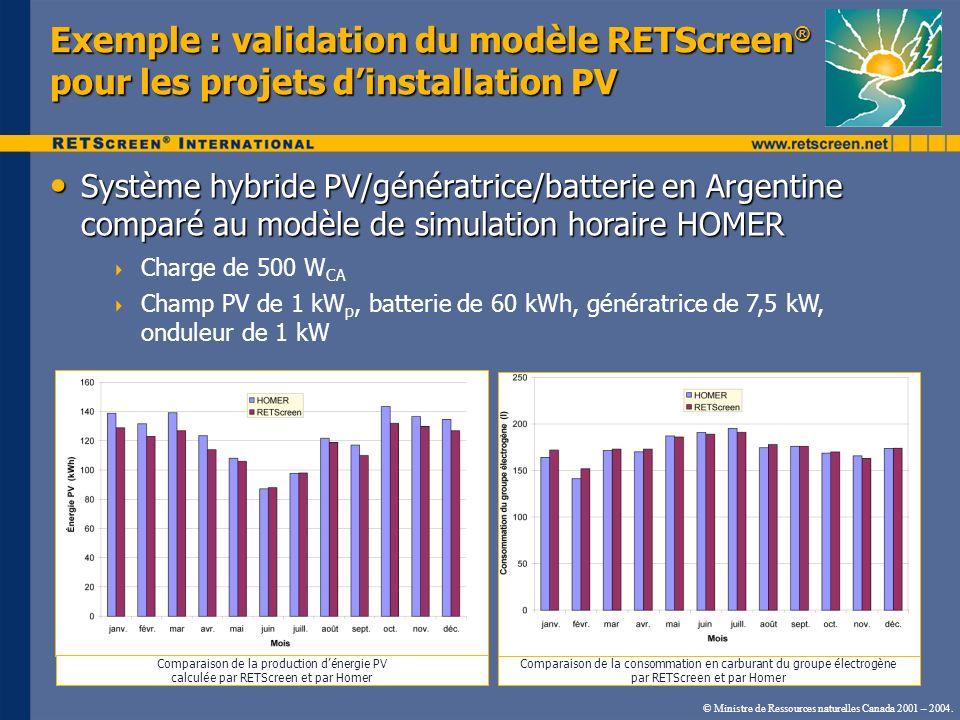 Exemple : validation du modèle RETScreen ® pour les projets dinstallation PV Système hybride PV/génératrice/batterie en Argentine comparé au modèle de simulation horaire HOMER Système hybride PV/génératrice/batterie en Argentine comparé au modèle de simulation horaire HOMER Charge de 500 W CA Champ PV de 1 kW p, batterie de 60 kWh, génératrice de 7,5 kW, onduleur de 1 kW Comparaison de la consommation en carburant du groupe électrogène par RETScreen et par Homer Comparaison de la production dénergie PV calculée par RETScreen et par Homer © Ministre de Ressources naturelles Canada 2001 – 2004.