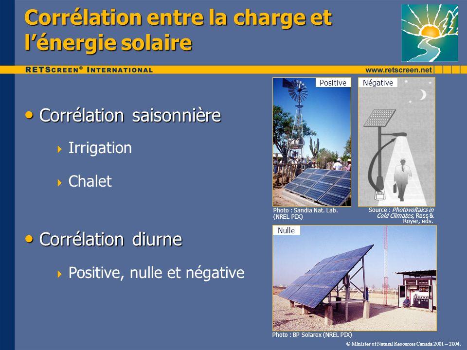 Corrélation entre la charge et lénergie solaire Corrélation saisonnière Corrélation saisonnière Irrigation Chalet Corrélation diurne Corrélation diurn