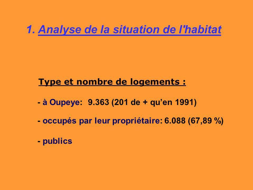 1. Analyse de la situation de l'habitat Type et nombre de logements : - à Oupeye: 9.363 (201 de + quen 1991) - occupés par leur propriétaire: 6.088 (6