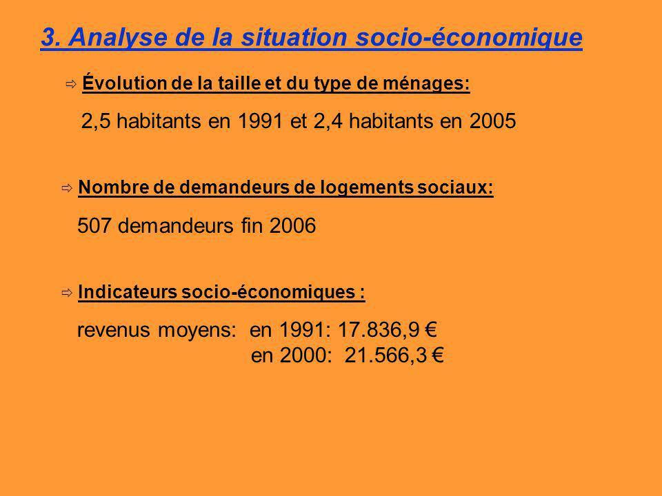 3. Analyse de la situation socio-économique Évolution de la taille et du type de ménages: 2,5 habitants en 1991 et 2,4 habitants en 2005 Nombre de dem