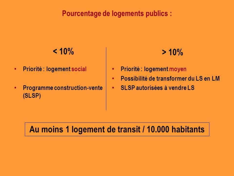 Pourcentage de logements publics : Priorité : logement social Programme construction-vente (SLSP) Priorité : logement moyen Possibilité de transformer du LS en LM SLSP autorisées à vendre LS < 10% > 10% Au moins 1 logement de transit / 10.000 habitants