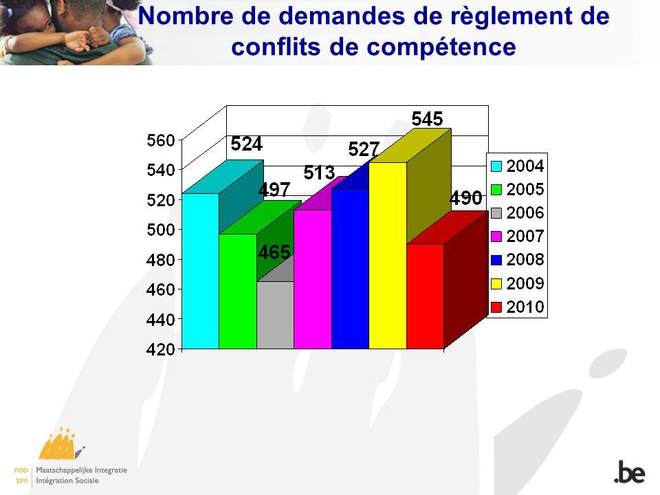 Nombre de demandes de règlement de conflits de compétence