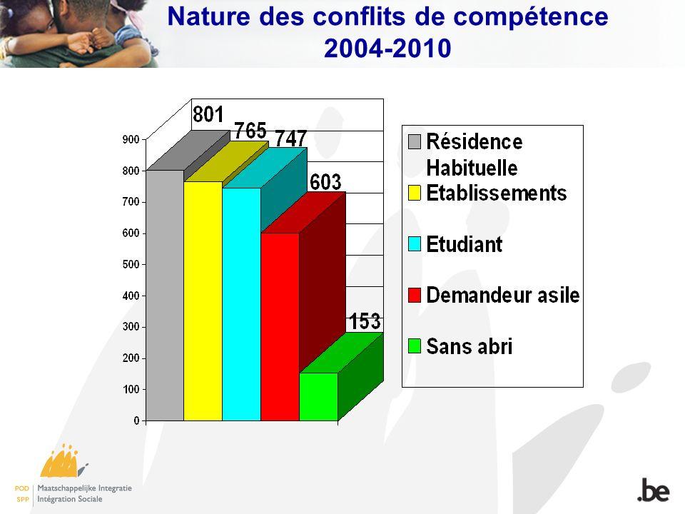 Nature des conflits de compétence 2004-2010