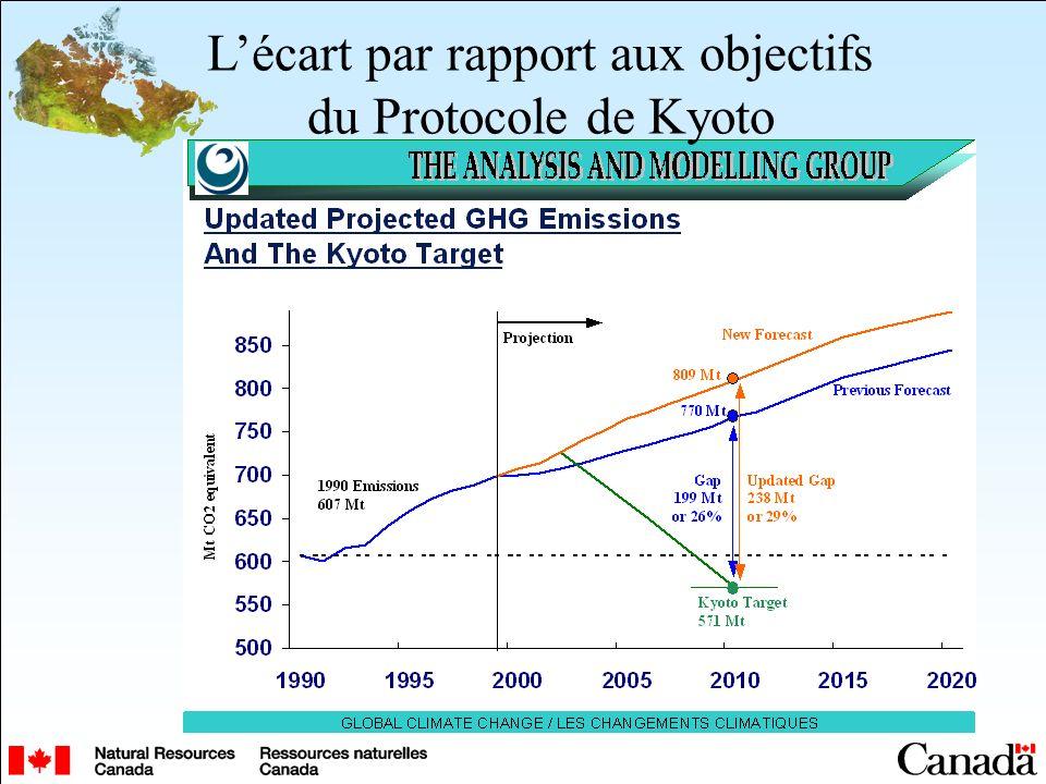 Lécart par rapport aux objectifs du Protocole de Kyoto