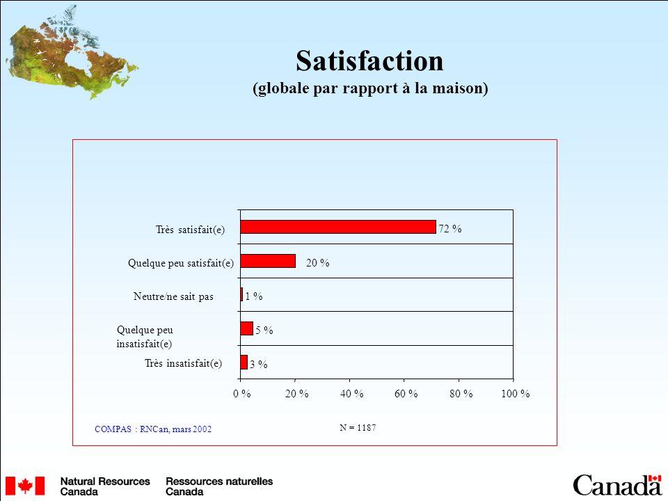 Satisfaction (globale par rapport à la maison) 5 % 1 % 20 % 72 % 3 % 0 %20 %40 %60 %80 %100 % Très insatisfait(e) Quelque peu insatisfait(e) Neutre/ne sait pas Quelque peu satisfait(e) Très satisfait(e) COMPAS : RNCan, mars 2002 N = 1187