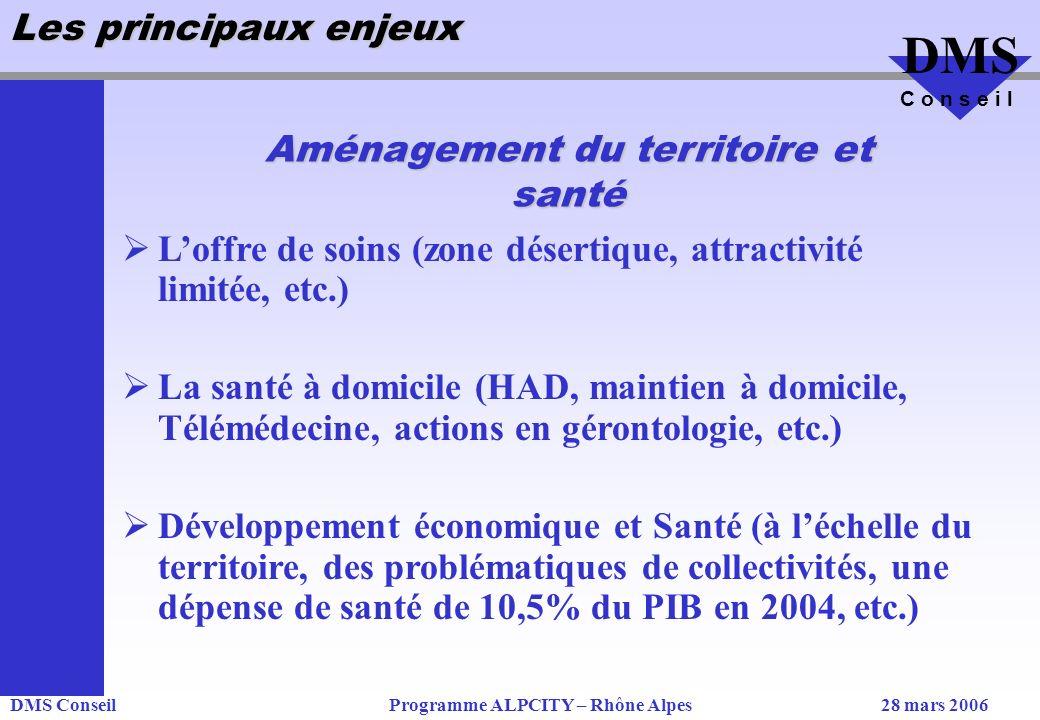 DMS ConseilProgramme ALPCITY – Rhône Alpes28 mars 2006 DMS C o n s e i l Les principaux enjeux Loffre de soins (zone désertique, attractivité limitée, etc.) La santé à domicile (HAD, maintien à domicile, Télémédecine, actions en gérontologie, etc.) Développement économique et Santé (à léchelle du territoire, des problématiques de collectivités, une dépense de santé de 10,5% du PIB en 2004, etc.) Aménagement du territoire et santé