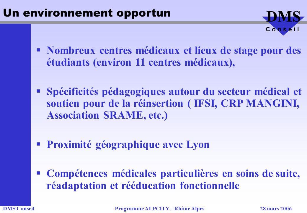 DMS ConseilProgramme ALPCITY – Rhône Alpes28 mars 2006 DMS C o n s e i l Un environnement opportun Nombreux centres médicaux et lieux de stage pour des étudiants (environ 11 centres médicaux), Spécificités pédagogiques autour du secteur médical et soutien pour de la réinsertion ( IFSI, CRP MANGINI, Association SRAME, etc.) Proximité géographique avec Lyon Compétences médicales particulières en soins de suite, réadaptation et rééducation fonctionnelle