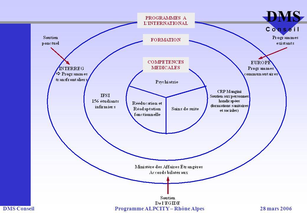 DMS ConseilProgramme ALPCITY – Rhône Alpes28 mars 2006 DMS C o n s e i l
