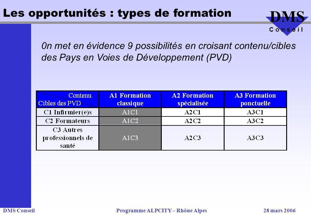 DMS ConseilProgramme ALPCITY – Rhône Alpes28 mars 2006 DMS C o n s e i l Les opportunités : types de formation 0n met en évidence 9 possibilités en croisant contenu/cibles des Pays en Voies de Développement (PVD)