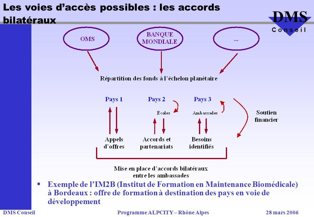 DMS ConseilProgramme ALPCITY – Rhône Alpes28 mars 2006 DMS C o n s e i l Les voies daccès possibles : les accords bilatéraux Exemple de lIM2B (Institut de Formation en Maintenance Biomédicale) à Bordeaux : offre de formation à destination des pays en voie de développement