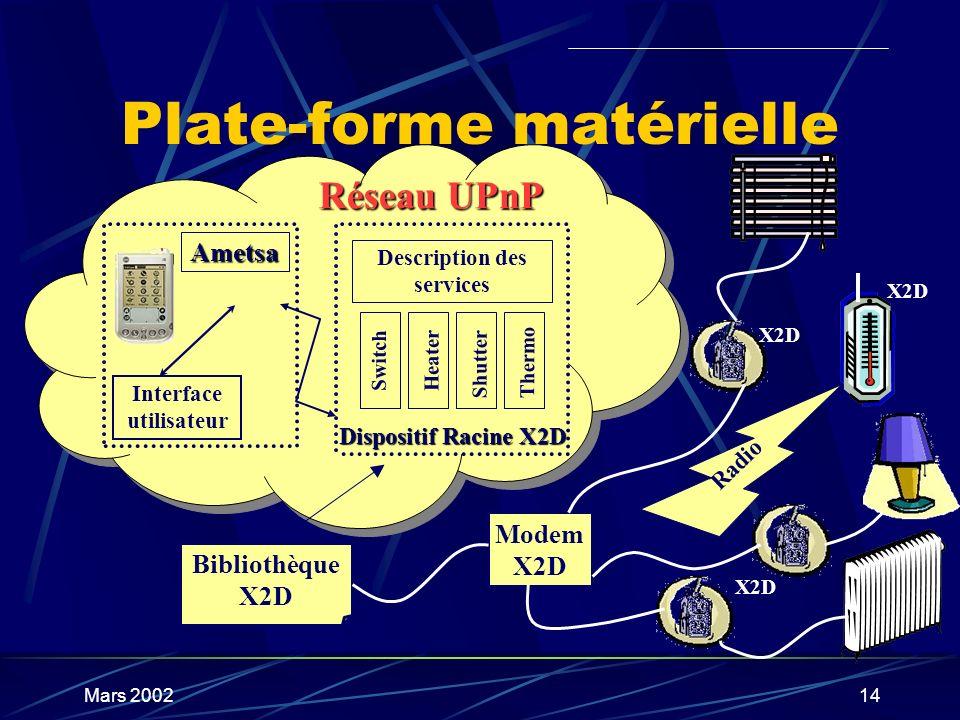 Mars 200214 Plate-forme matérielle Bibliothèque X2D Réseau UPnP Ametsa Interface utilisateur Dispositif Racine X2D Description des services Switch Hea