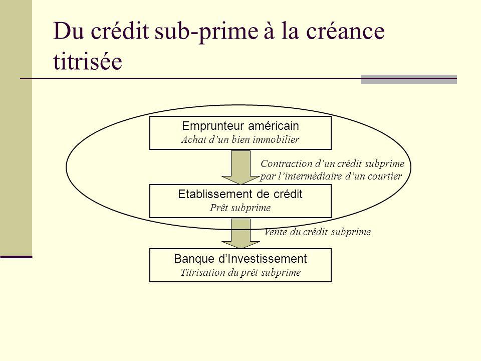 Du crédit sub-prime à la créance titrisée Etablissement de crédit Prêt subprime Banque dInvestissement Titrisation du prêt subprime Vente du crédit su