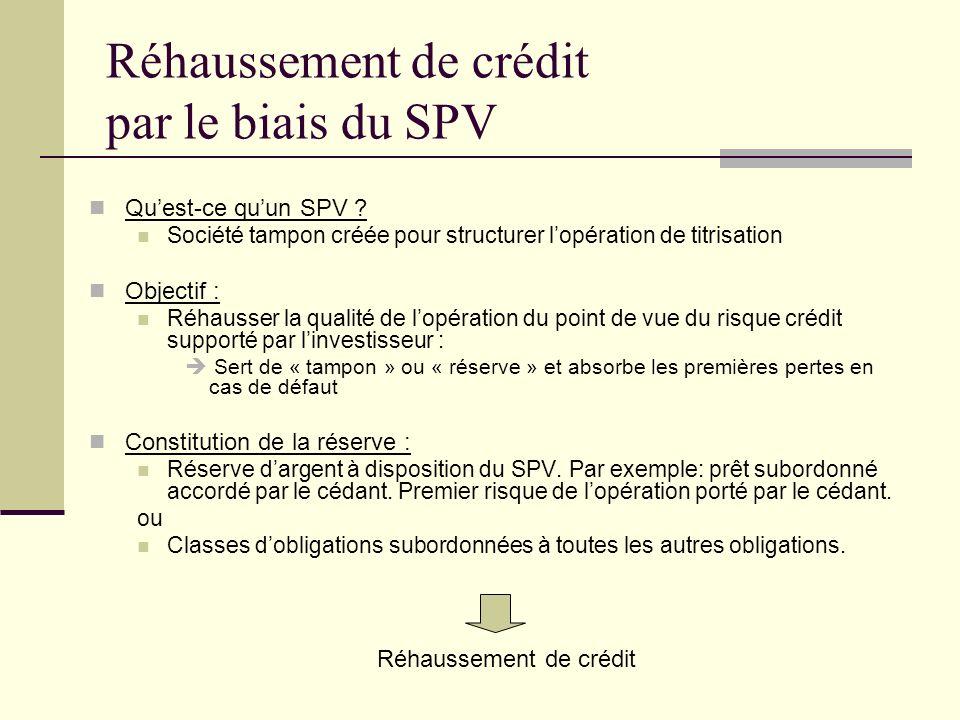 Réhaussement de crédit par le biais du SPV Quest-ce quun SPV ? Société tampon créée pour structurer lopération de titrisation Objectif : Réhausser la