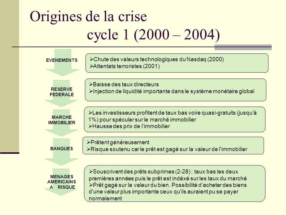 Origines de la crise cycle 1 (2000 – 2004) Chute des valeurs technologiques du Nasdaq (2000) Attentats terroristes (2001) Baisse des taux directeurs I