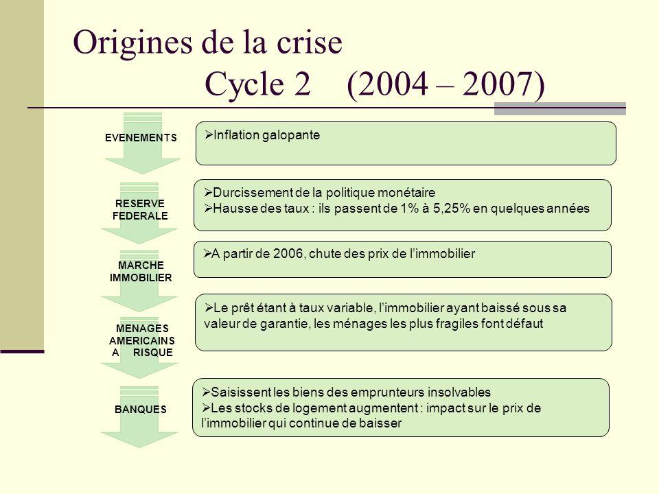 Origines de la crise Cycle 2 (2004 – 2007) Inflation galopante Durcissement de la politique monétaire Hausse des taux : ils passent de 1% à 5,25% en q