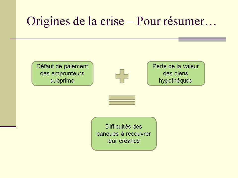 Origines de la crise – Pour résumer… Défaut de paiement des emprunteurs subprime Perte de la valeur des biens hypothéqués Difficultés des banques à re