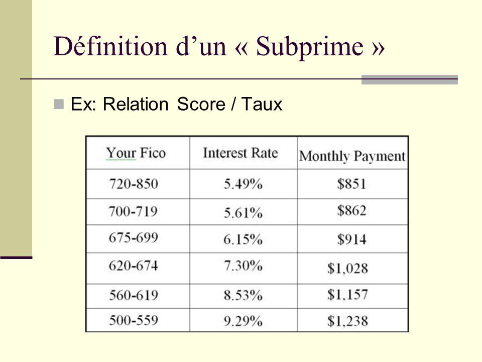 Propriété majeure des Mortgage Subprimes Fonctionnement système Mortgage Subprimes La garantie Hypothécaire 125% valeur maison Prêt indexé valeur marchande maison Maison = propriété du créancier