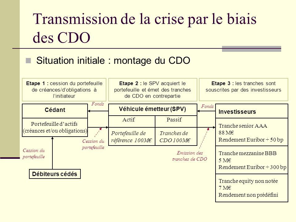 Transmission de la crise par le biais des CDO Situation initiale : montage du CDO Etape 1 : cession du portefeuille de créances/dobligations à linitia