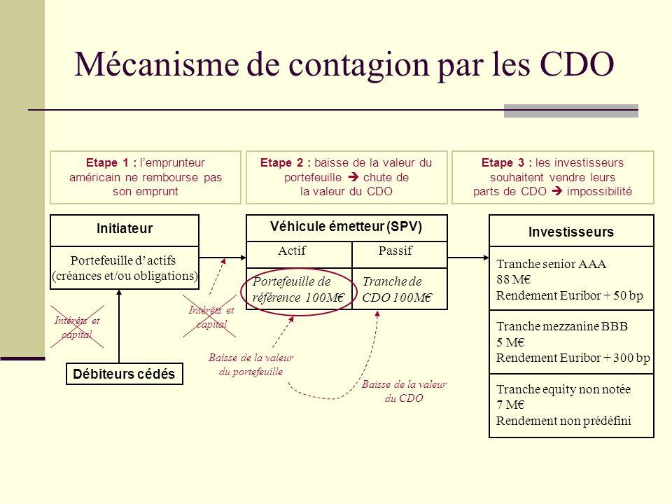 Mécanisme de contagion par les CDO Etape 1 : lemprunteur américain ne rembourse pas son emprunt Etape 2 : baisse de la valeur du portefeuille chute de