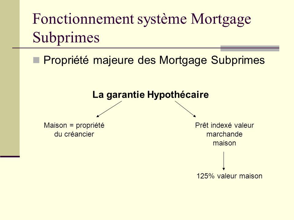 Propriété majeure des Mortgage Subprimes Fonctionnement système Mortgage Subprimes La garantie Hypothécaire 125% valeur maison Prêt indexé valeur marc