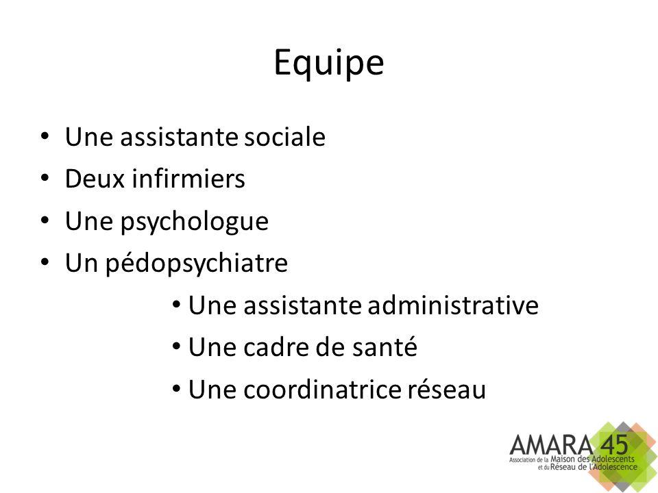 Equipe Une assistante sociale Deux infirmiers Une psychologue Un pédopsychiatre Une assistante administrative Une cadre de santé Une coordinatrice rés