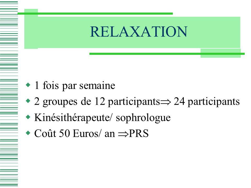 1 fois par semaine 2 groupes de 12 participants 24 participants Kinésithérapeute/ sophrologue Coût 50 Euros/ an PRS
