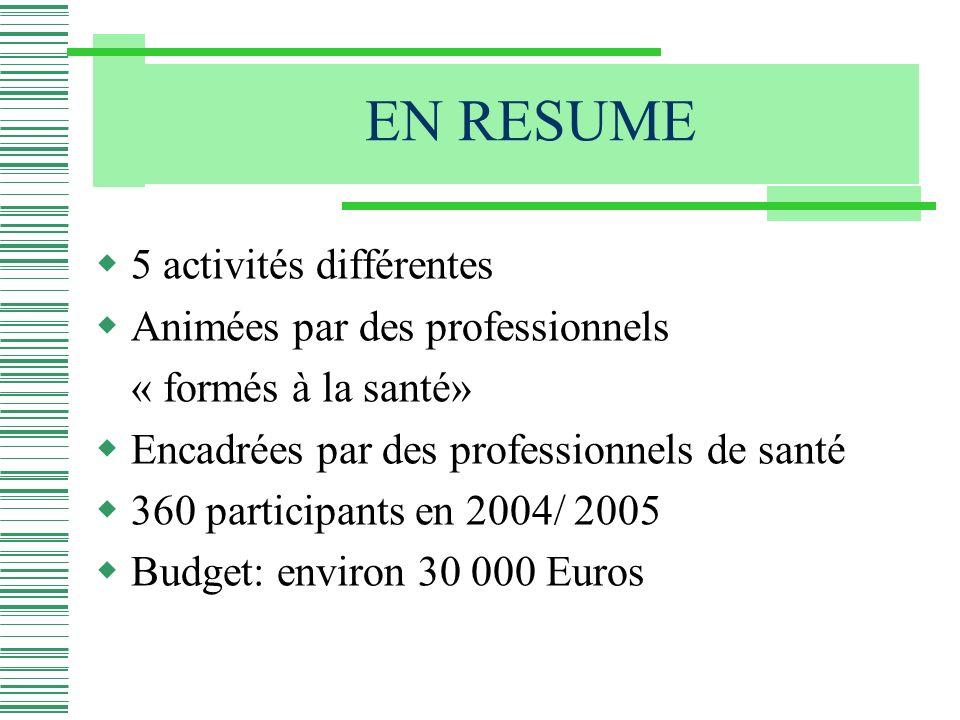 EN RESUME 5 activités différentes Animées par des professionnels « formés à la santé» Encadrées par des professionnels de santé 360 participants en 2004/ 2005 Budget: environ 30 000 Euros