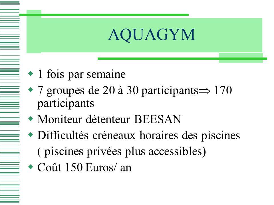1 fois par semaine 7 groupes de 20 à 30 participants 170 participants Moniteur détenteur BEESAN Difficultés créneaux horaires des piscines ( piscines privées plus accessibles) Coût 150 Euros/ an