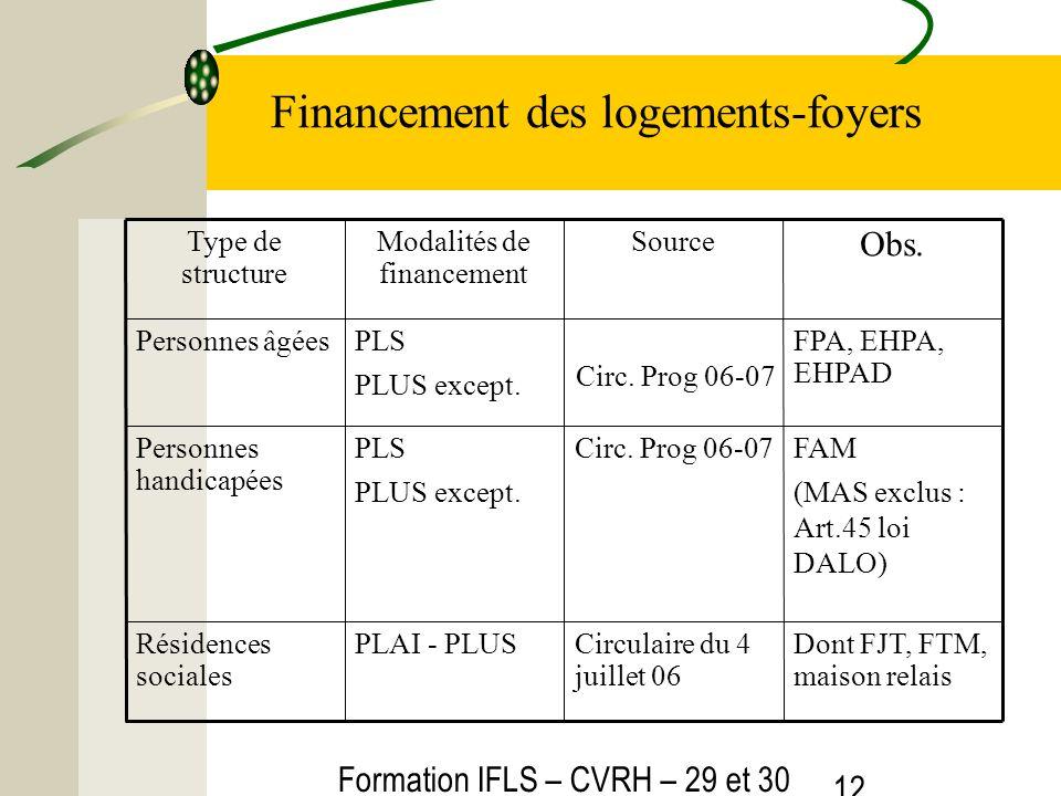Formation IFLS – CVRH – 29 et 30 mars 2012 12 Financement des logements-foyers Dont FJT, FTM, maison relais Circulaire du 4 juillet 06 PLAI - PLUSRésidences sociales FAM (MAS exclus : Art.45 loi DALO) Circ.