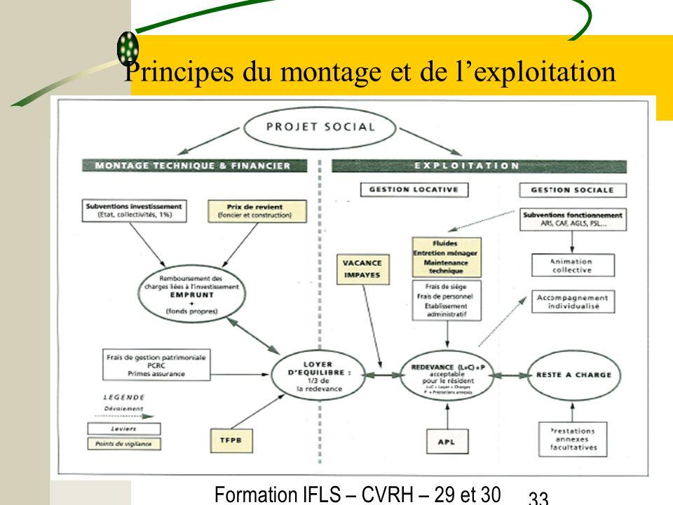 Formation IFLS – CVRH – 29 et 30 mars 2012 33 Principes du montage et de lexploitation
