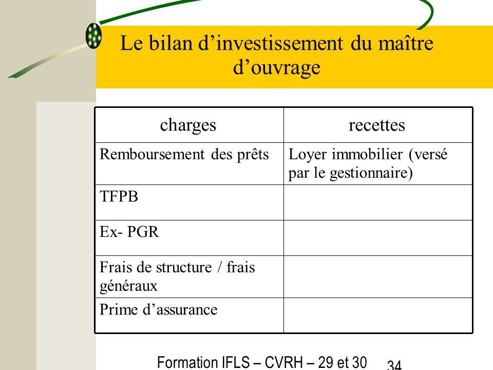 Formation IFLS – CVRH – 29 et 30 mars 2012 34 Le bilan dinvestissement du maître douvrage Prime dassurance Frais de structure / frais généraux Ex- PGR