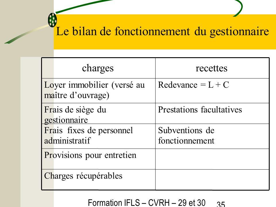 Formation IFLS – CVRH – 29 et 30 mars 2012 35 Le bilan de fonctionnement du gestionnaire Charges récupérables Provisions pour entretien Subventions de