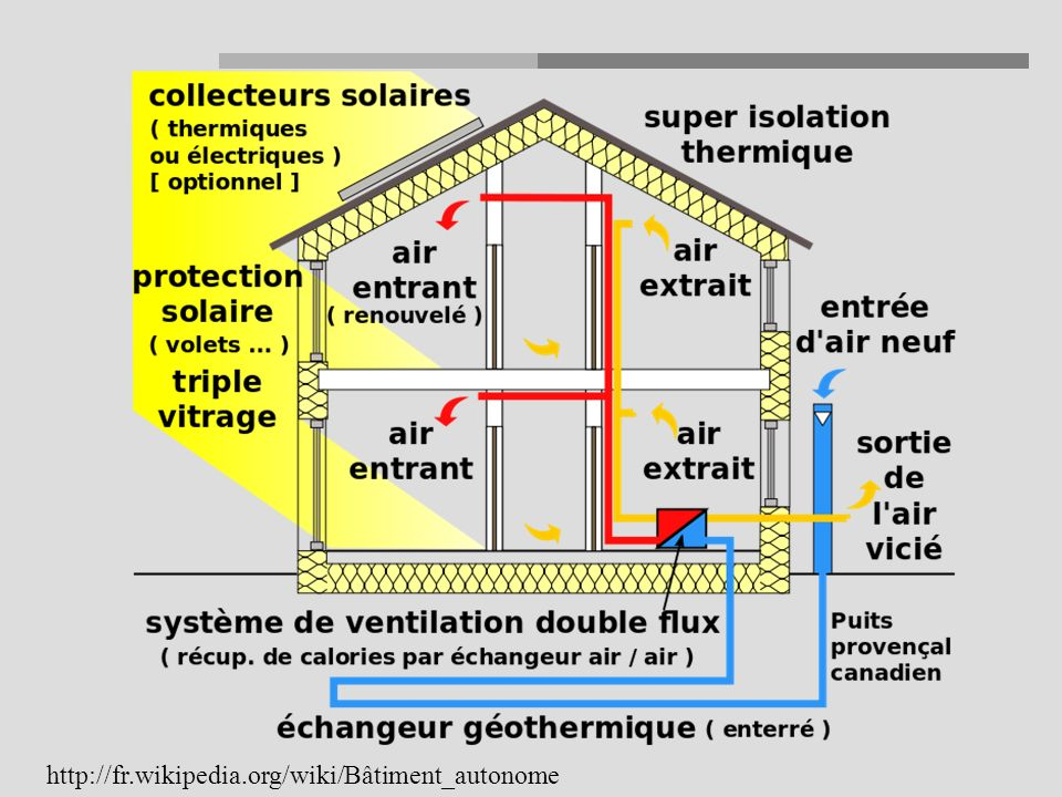 http://fr.wikipedia.org/wiki/Bâtiment_autonome